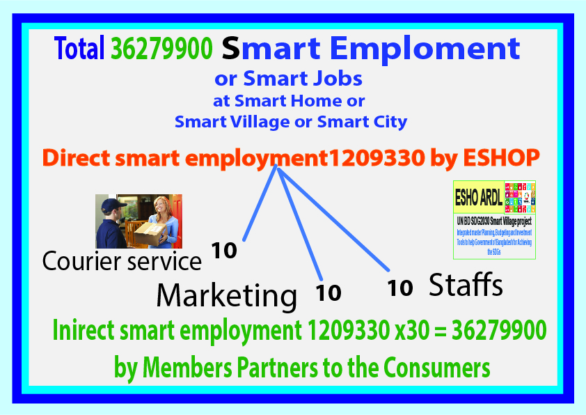 This image has an empty alt attribute; its file name is Eshoardl-smart-employment-36.2-million.jpg